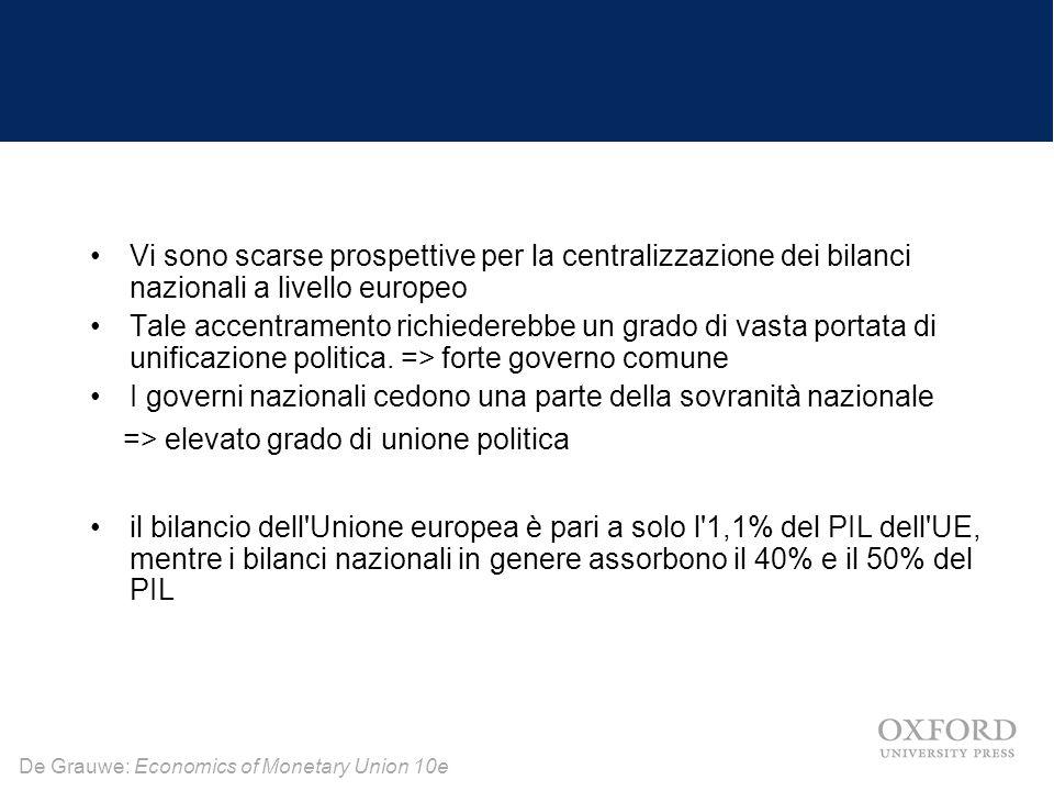 De Grauwe: Economics of Monetary Union 10e Vi sono scarse prospettive per la centralizzazione dei bilanci nazionali a livello europeo Tale accentramento richiederebbe un grado di vasta portata di unificazione politica.