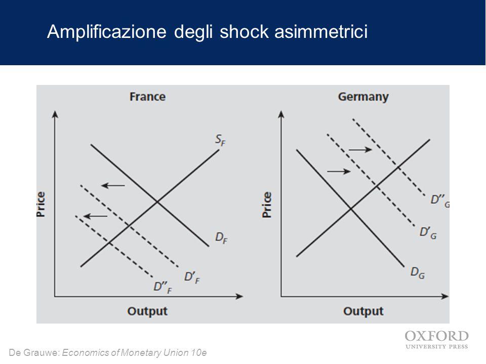 De Grauwe: Economics of Monetary Union 10e Amplificazione negativa in Francia Gli investitori vendono i titoli di Stato francesi, portando ad un aumento del tasso di interesse e una crisi di liquidità.