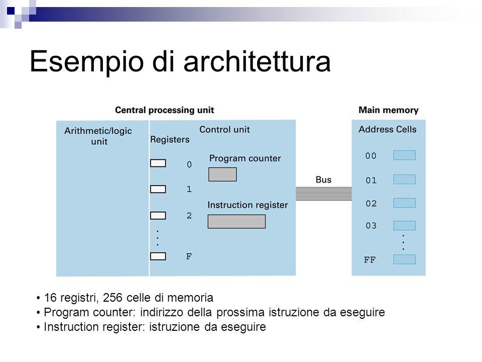 Esempio di architettura 16 registri, 256 celle di memoria Program counter: indirizzo della prossima istruzione da eseguire Instruction register: istruzione da eseguire