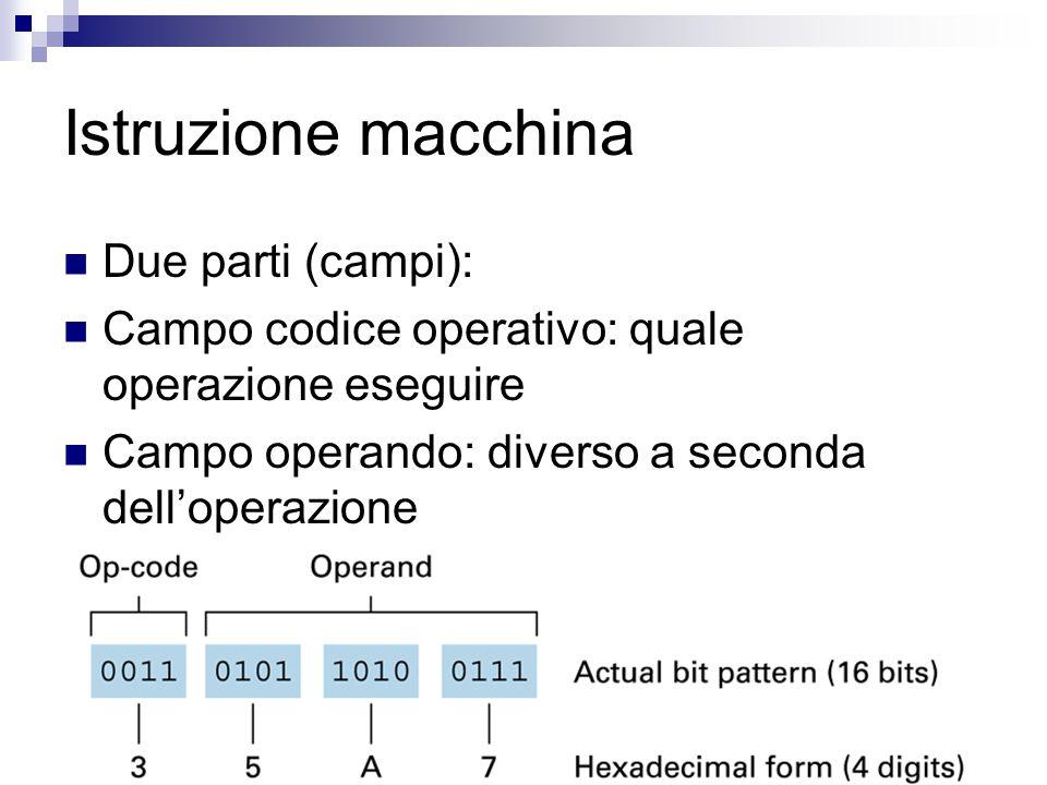 Istruzione macchina Due parti (campi): Campo codice operativo: quale operazione eseguire Campo operando: diverso a seconda dell'operazione