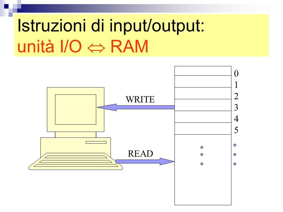 Istruzioni di input/output: unità I/O  RAM 012345012345 READ WRITE