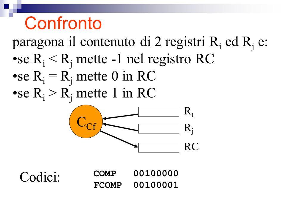 Confronto paragona il contenuto di 2 registri R i ed R j e: se R i < R j mette -1 nel registro RC se R i = R j mette 0 in RC se R i > R j mette 1 in RC RiRi RjRj C Cf RC COMP 00100000 FCOMP 00100001 Codici: