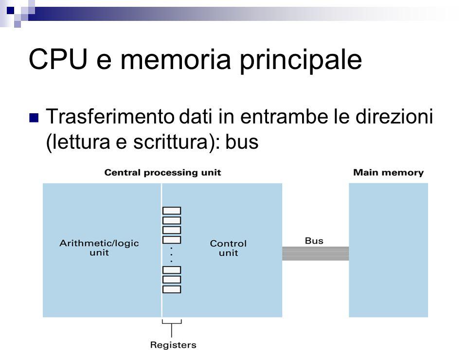 CPU e memoria principale Trasferimento dati in entrambe le direzioni (lettura e scrittura): bus