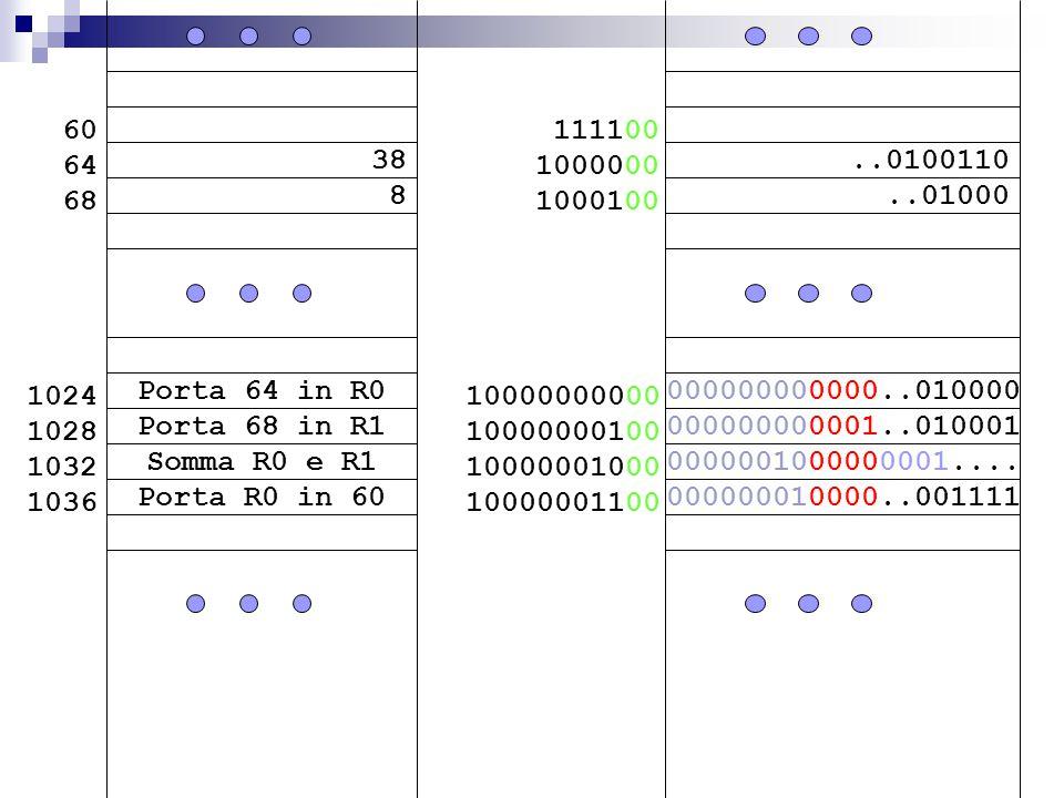 38 8 60 64 68 Porta 68 in R1 Somma R0 e R1 Porta 64 in R0 1024 1028 1032 1036 Porta R0 in 60..0100110..01000 111100 1000000 1000100 000000000001..010001 0000001000000001....
