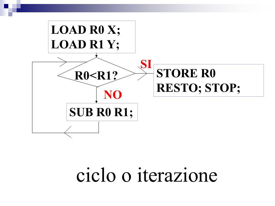 LOAD R0 X; LOAD R1 Y; R0<R1? SUB R0 R1; NO STORE R0 RESTO; STOP; ciclo o iterazione SI