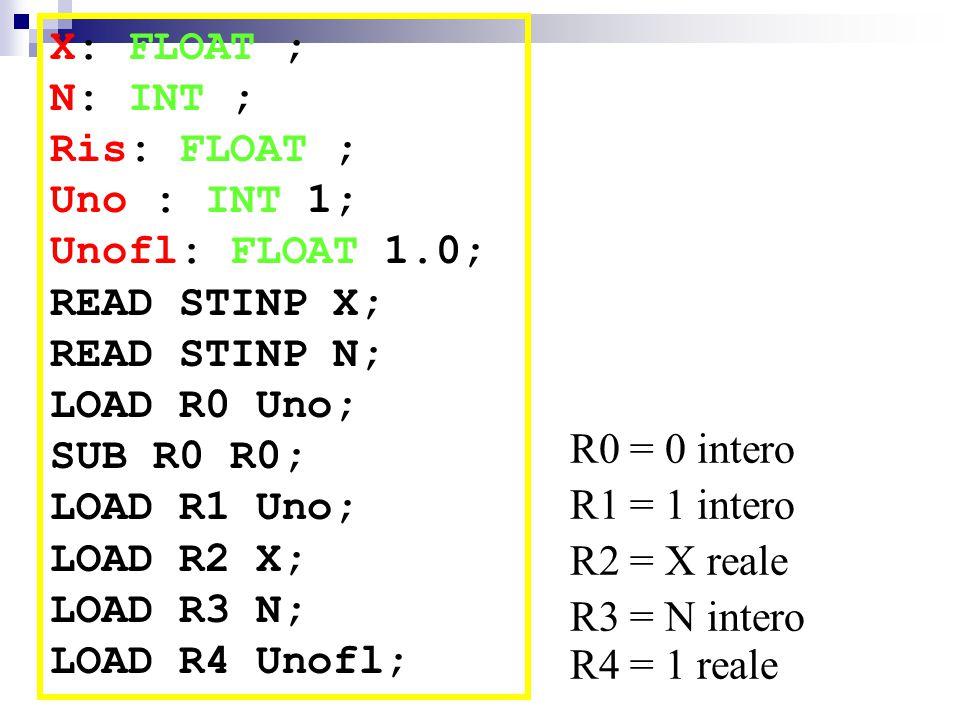 X: FLOAT ; N: INT ; Ris: FLOAT ; Uno : INT 1; Unofl: FLOAT 1.0; READ STINP X; READ STINP N; LOAD R0 Uno; SUB R0 R0; LOAD R1 Uno; LOAD R2 X; LOAD R3 N; LOAD R4 Unofl; R0 = 0 intero R1 = 1 intero R4 = 1 reale R2 = X reale R3 = N intero
