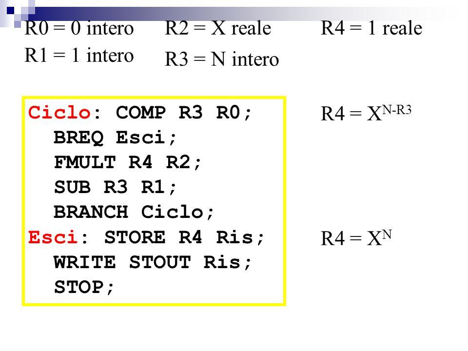 Ciclo: COMP R3 R0; BREQ Esci; FMULT R4 R2; SUB R3 R1; BRANCH Ciclo; Esci: STORE R4 Ris; WRITE STOUT Ris; STOP; R0 = 0 intero R1 = 1 intero R4 = 1 realeR2 = X reale R3 = N intero R4 = X N-R3 R4 = X N