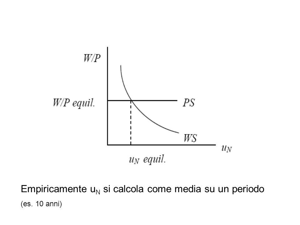 Empiricamente u N si calcola come media su un periodo (es. 10 anni)