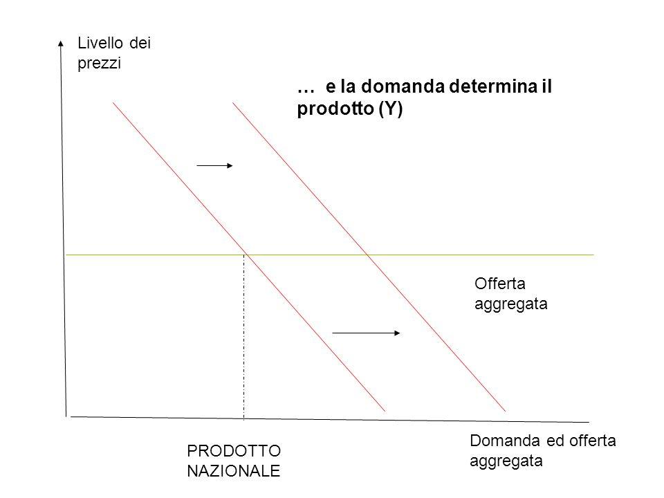 Domanda ed offerta aggregata Livello dei prezzi Offerta aggregata PRODOTTO NAZIONALE … e la domanda determina il prodotto (Y)