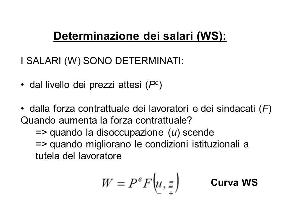 Determinazione dei prezzi (PS): funzione di produzione, costi → prezzi (P) funzione di produzione: Y=AN se uso 1 lavoratore in più la produzione aumenta di A se A ↑servono meno lavoratori per produrre ciascuna unità di bene (Y) il costo marginale del lavoro in questo caso è W/A Funzione di produzione 1 a 1 (Y=N), con A=1 Curva PS μ = mark-up (ricarico sui costi) (include anche tutti i costi marginali diversi dal costo del lavoro)