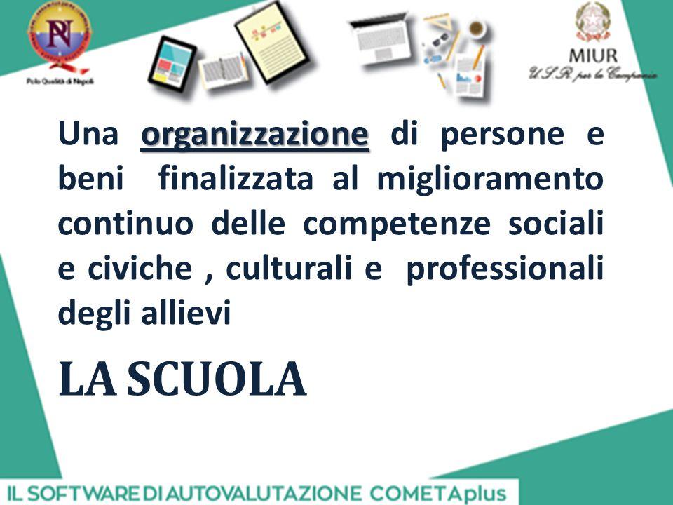 LA SCUOLA organizzazione Una organizzazione di persone e beni finalizzata al miglioramento continuo delle competenze sociali e civiche, culturali e professionali degli allievi