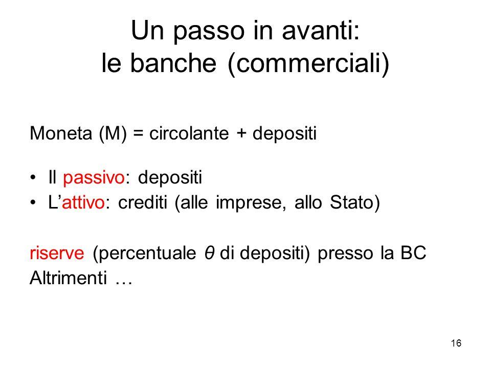 16 Un passo in avanti: le banche (commerciali) Moneta (M) = circolante + depositi Il passivo: depositi L'attivo: crediti (alle imprese, allo Stato) riserve (percentuale θ di depositi) presso la BC Altrimenti …