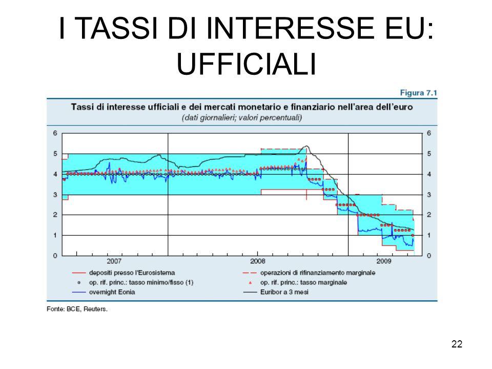 22 I TASSI DI INTERESSE EU: UFFICIALI