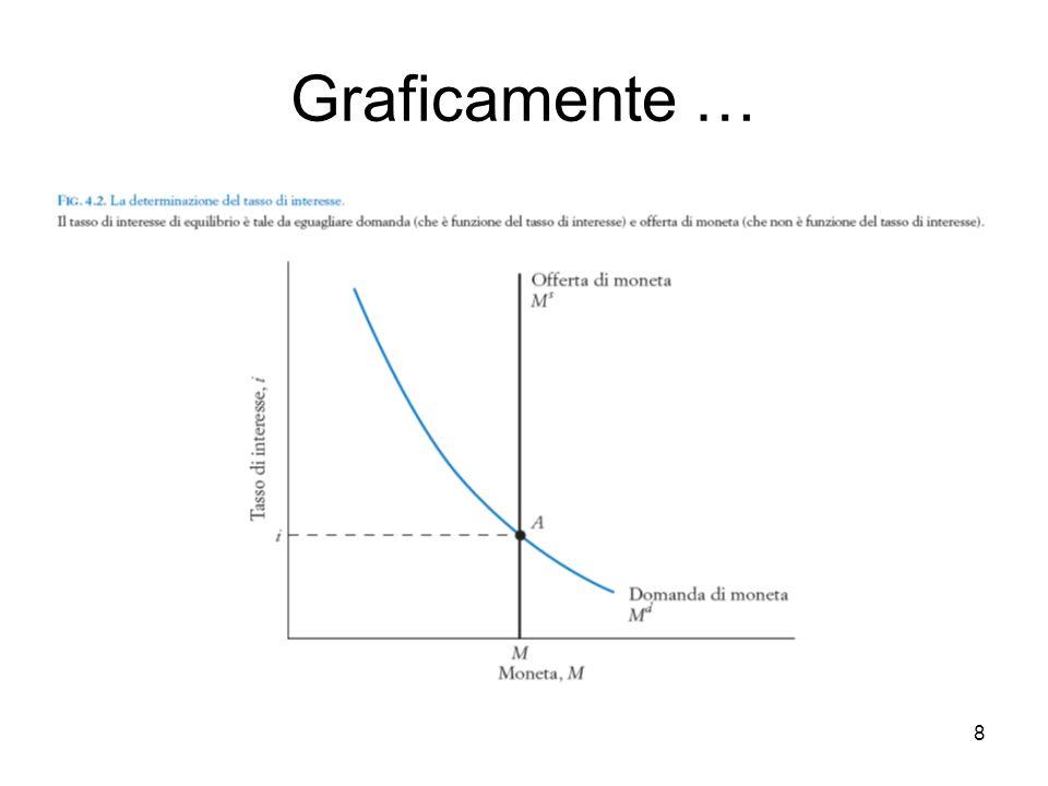 8 Graficamente …