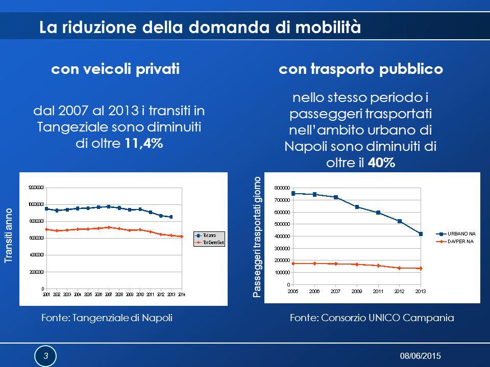 La riduzione della domanda di mobilità 08/06/2015 3 con veicoli privaticon trasporto pubblico dal 2007 al 2013 i transiti in Tangeziale sono diminuiti