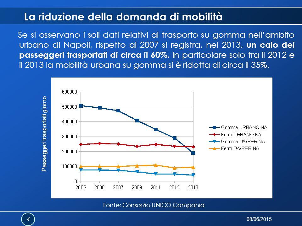 La riduzione della domanda di mobilità Se si osservano i soli dati relativi al trasporto su gomma nell'ambito urbano di Napoli, rispetto al 2007 si re