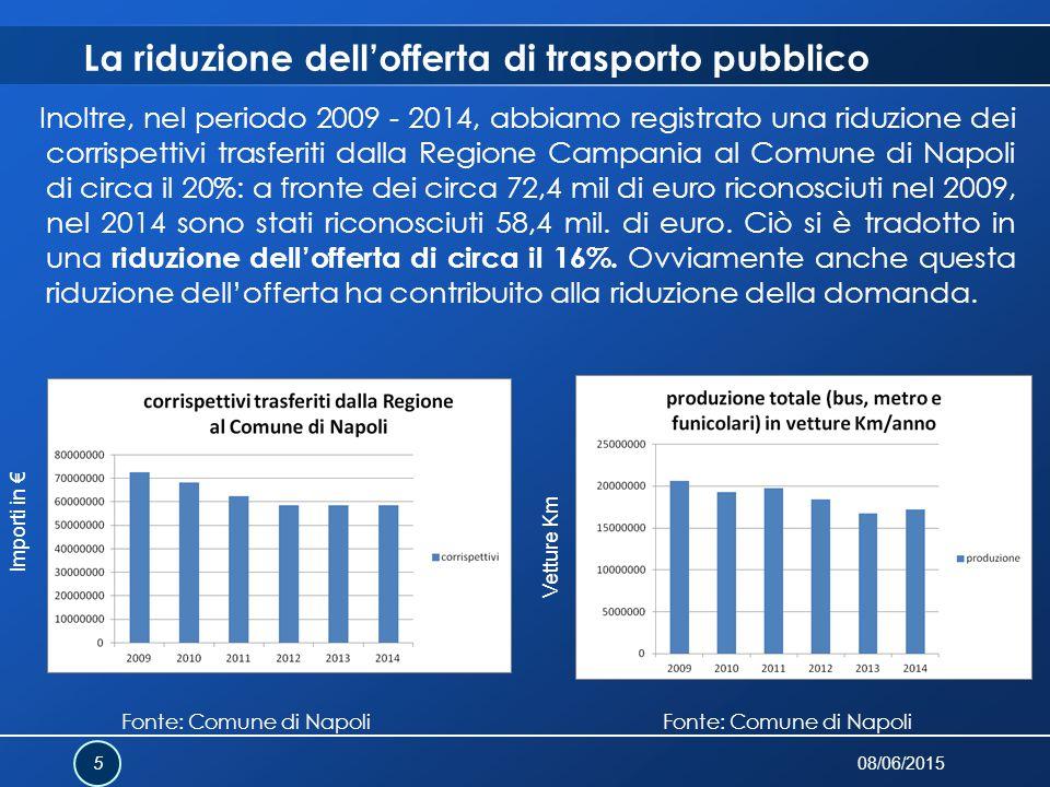 Inoltre, nel periodo 2009 - 2014, abbiamo registrato una riduzione dei corrispettivi trasferiti dalla Regione Campania al Comune di Napoli di circa il