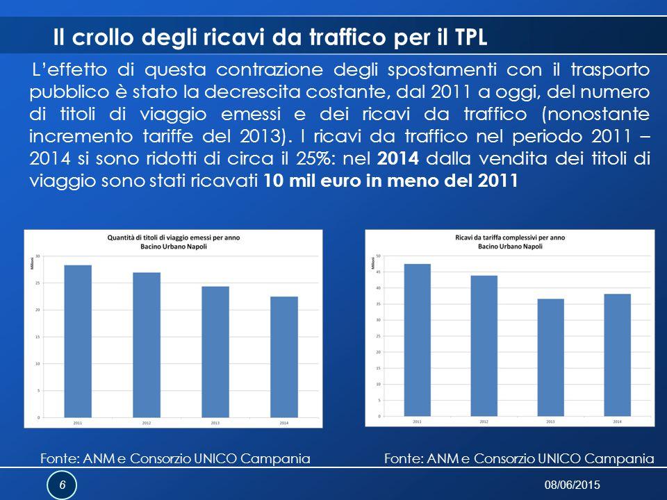 Il crollo degli ricavi da traffico per il TPL L'effetto di questa contrazione degli spostamenti con il trasporto pubblico è stato la decrescita costan