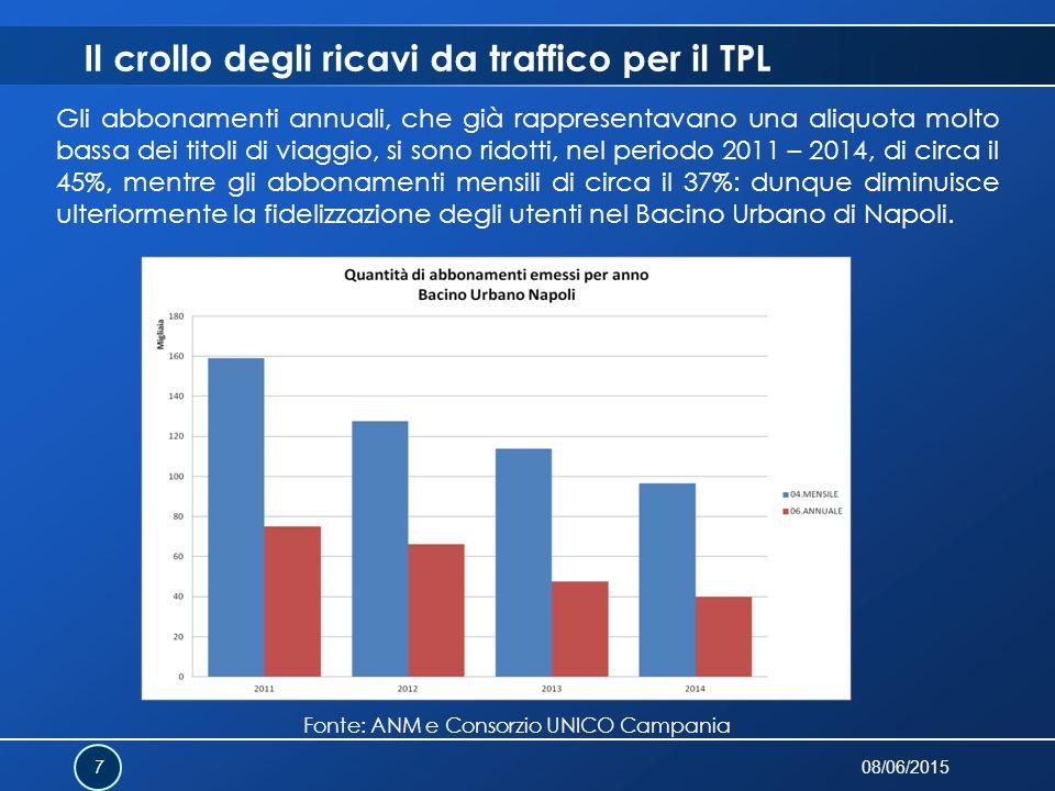 Il crollo degli ricavi da traffico per il TPL 08/06/2015 7 Gli abbonamenti annuali, che già rappresentavano una aliquota molto bassa dei titoli di via