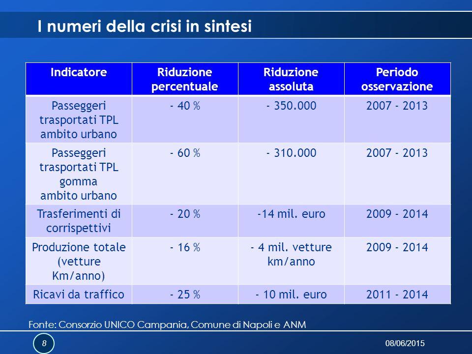 IndicatoreRiduzione percentuale Riduzione assoluta Periodo osservazione Passeggeri trasportati TPL ambito urbano - 40 %- 350.0002007 - 2013 Passeggeri