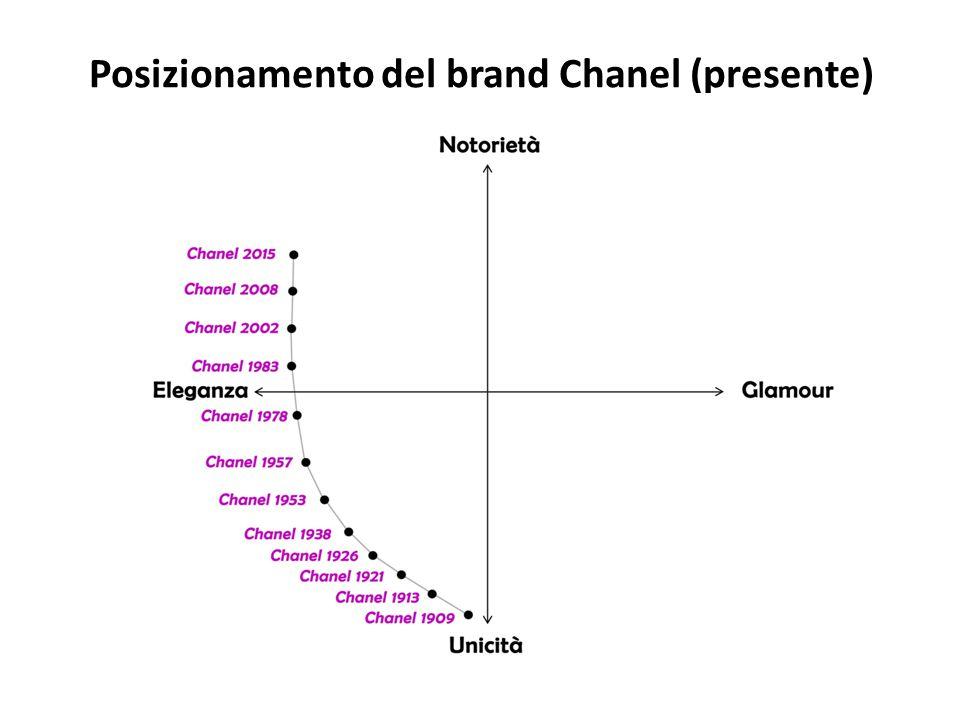 Posizionamento del brand Chanel (presente)