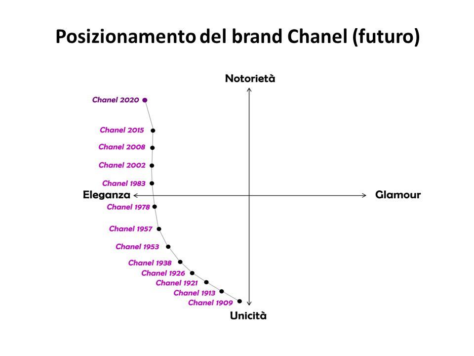 Posizionamento del brand Chanel (futuro)