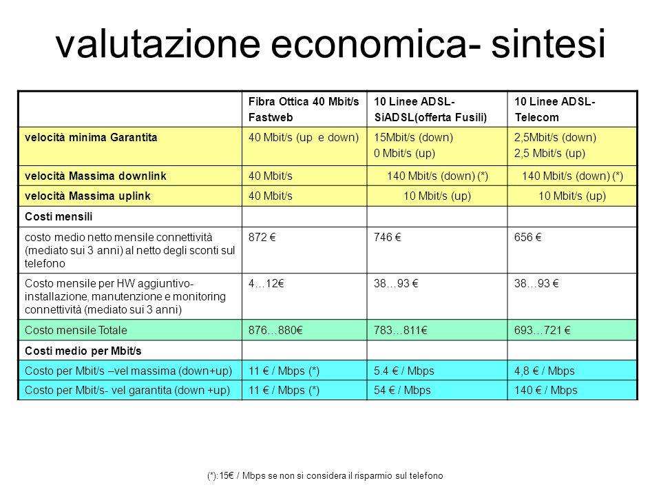 valutazione economica- sintesi Fibra Ottica 40 Mbit/s Fastweb 10 Linee ADSL- SiADSL(offerta Fusili) 10 Linee ADSL- Telecom velocità minima Garantita40 Mbit/s (up e down)15Mbit/s (down) 0 Mbit/s (up) 2,5Mbit/s (down) 2,5 Mbit/s (up) velocità Massima downlink40 Mbit/s140 Mbit/s (down) (*) velocità Massima uplink40 Mbit/s10 Mbit/s (up) Costi mensili costo medio netto mensile connettività (mediato sui 3 anni) al netto degli sconti sul telefono 872 €746 €656 € Costo mensile per HW aggiuntivo- installazione, manutenzione e monitoring connettività (mediato sui 3 anni) 4…12€38…93 € Costo mensile Totale876…880€783…811€693…721 € Costi medio per Mbit/s Costo per Mbit/s –vel massima (down+up)11 € / Mbps (*)5.4 € / Mbps4,8 € / Mbps Costo per Mbit/s- vel garantita (down +up)11 € / Mbps (*)54 € / Mbps140 € / Mbps (*):15€ / Mbps se non si considera il risparmio sul telefono