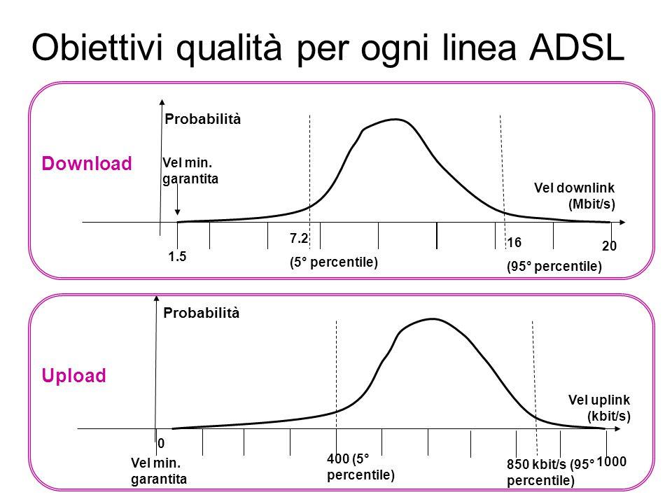 Obiettivi qualità per ogni linea ADSL 16 (95° percentile) Probabilità Vel downlink (Mbit/s) Vel min.