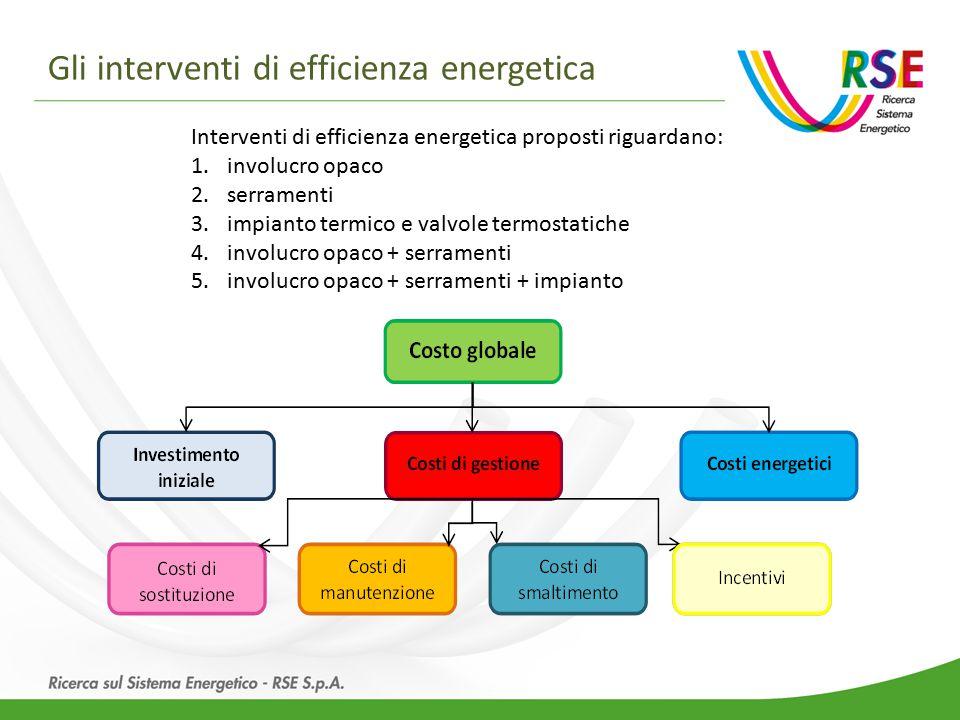 Gli interventi di efficienza energetica Interventi di efficienza energetica proposti riguardano: 1.involucro opaco 2.serramenti 3.impianto termico e valvole termostatiche 4.involucro opaco + serramenti 5.involucro opaco + serramenti + impianto