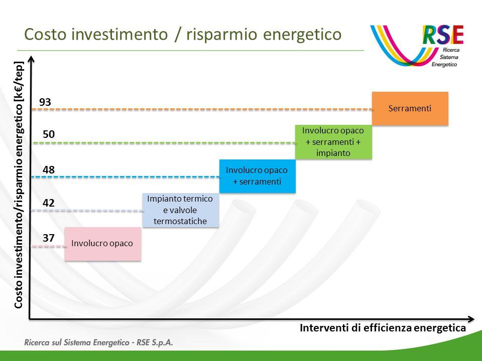 Costo investimento / risparmio energetico Involucro opaco Impianto termico e valvole termostatiche Involucro opaco + serramenti Involucro opaco + serramenti + impianto Serramenti Interventi di efficienza energetica Costo investimento/risparmio energetico [k€/tep] 93 50 48 42 37