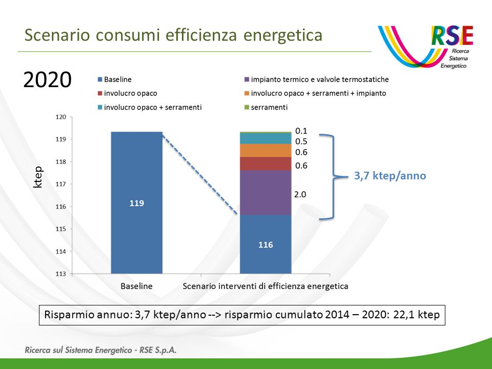 Scenario consumi efficienza energetica Risparmio annuo: 3,7 ktep/anno --> risparmio cumulato 2014 – 2020: 22,1 ktep 3,7 ktep/anno 2020 ktep