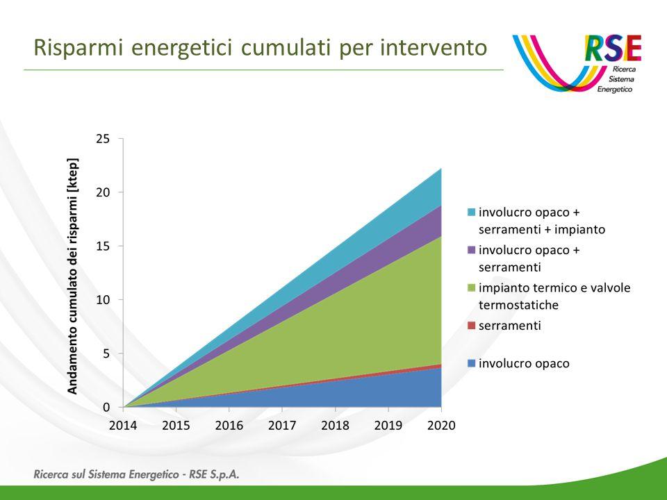 Risparmi energetici cumulati per intervento