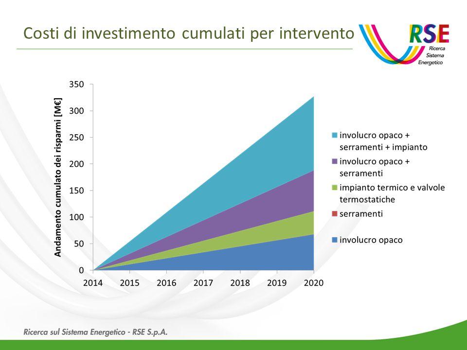 Costi di investimento cumulati per intervento