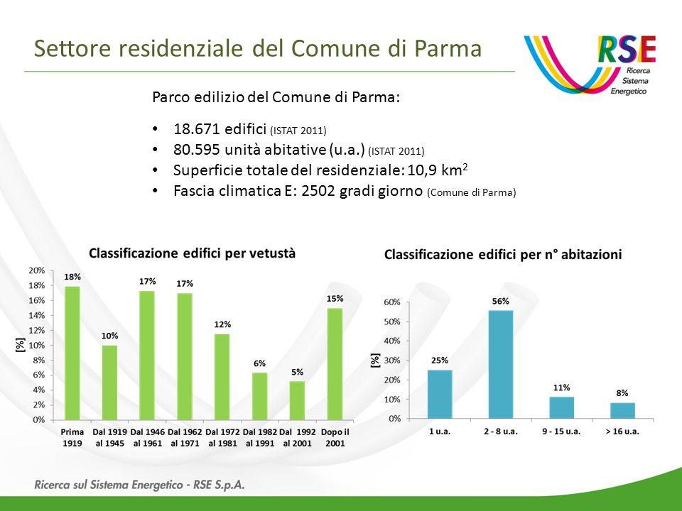 Settore residenziale del Comune di Parma Parco edilizio del Comune di Parma: 18.671 edifici (ISTAT 2011) 80.595 unità abitative (u.a.) (ISTAT 2011) Superficie totale del residenziale: 10,9 km 2 Fascia climatica E: 2502 gradi giorno (Comune di Parma)