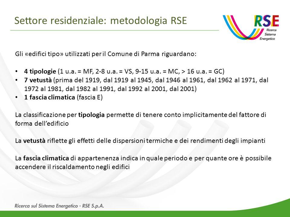 Gli «edifici tipo» utilizzati per il Comune di Parma riguardano: 4 tipologie (1 u.a.