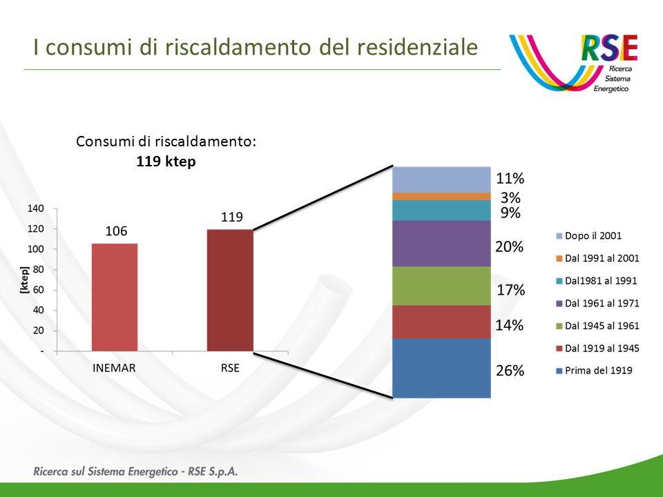 Gli interventi di efficienza energetica: la SEN Elaborazione RSE su dati SEN e PAEE 2014 20 Mtep riduzione energia primaria al 2020 15,5 Mtep riduzione energia finale al 2020