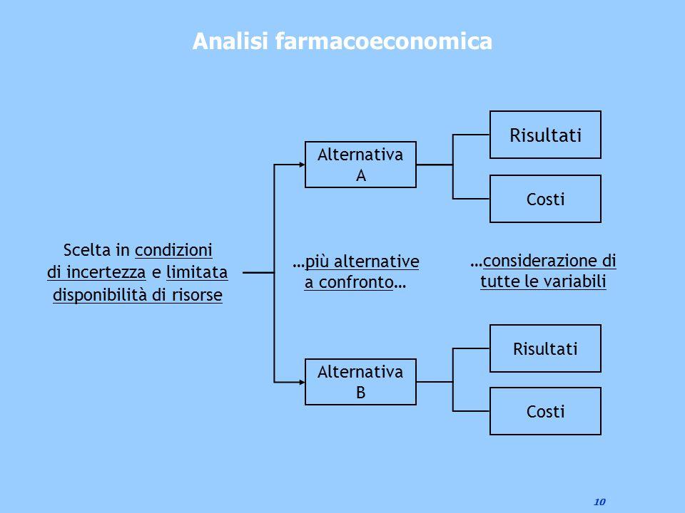 10 Analisi farmacoeconomica Scelta in condizioni di incertezza e limitata disponibilità di risorse Alternativa B Alternativa A Costi Risultati Costi R