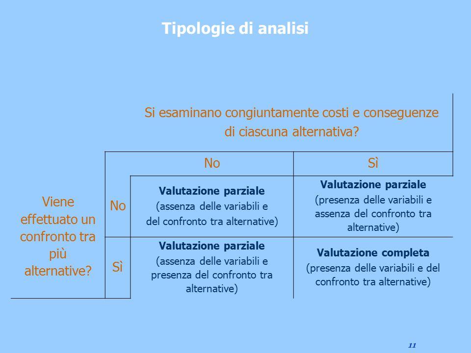 11 Tipologie di analisi Si esaminano congiuntamente costi e conseguenze di ciascuna alternativa? NoSì Viene effettuato un confronto tra più alternativ