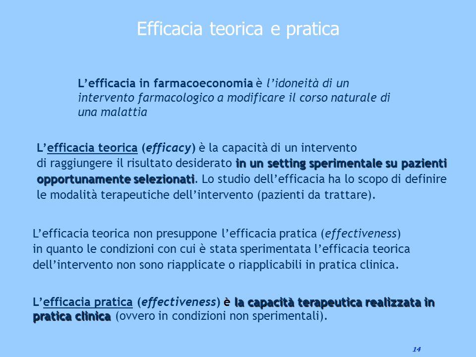 14 Efficacia teorica e pratica L'efficacia teorica (efficacy) è la capacità di un intervento in un setting sperimentalesu pazienti opportunamente sele