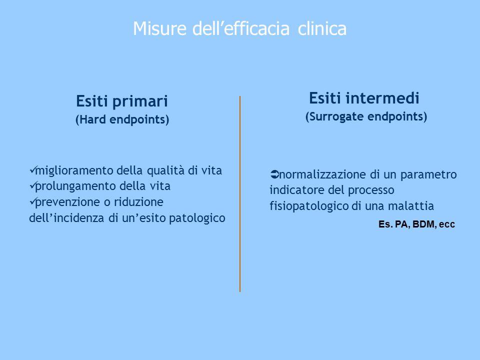 Esiti primari (Hard endpoints) Misure dell'efficacia clinica Esiti intermedi (Surrogate endpoints)  normalizzazione di un parametro indicatore del pr