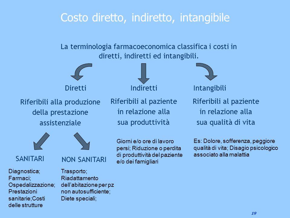 19 Costo diretto, indiretto, intangibile DirettiIndirettiIntangibili La terminologia farmacoeconomica classifica i costi in diretti, indiretti ed inta