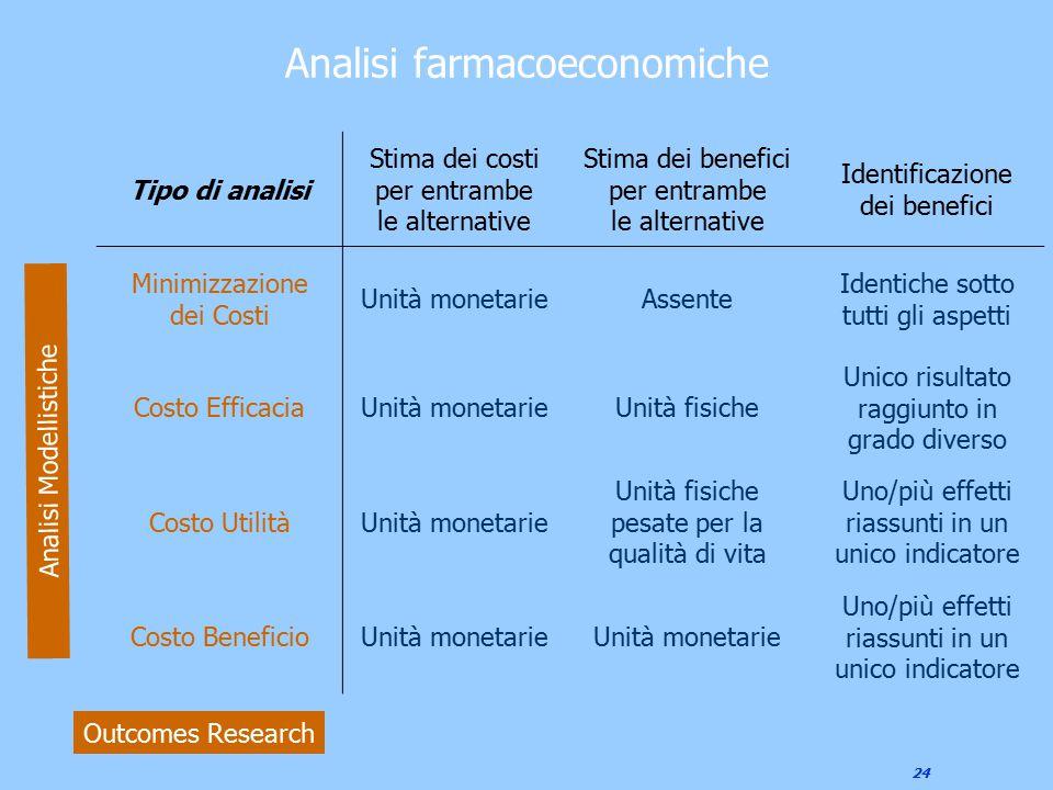 24 Analisi farmacoeconomiche Tipo di analisi Stima dei costi per entrambe le alternative Stima dei benefici per entrambe le alternative Identificazion