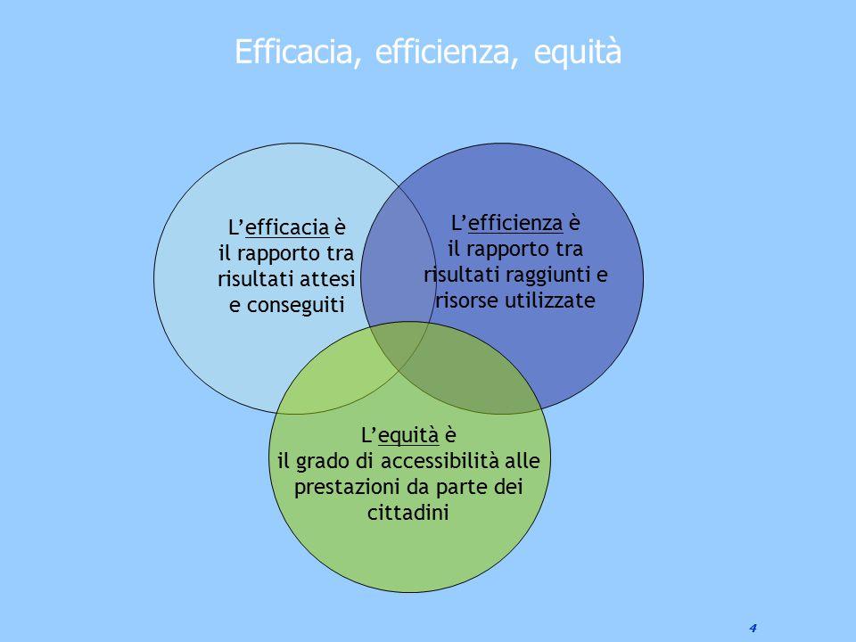 4 Efficacia, efficienza, equità L'efficacia è il rapporto tra risultati attesi e conseguiti L'efficienza è il rapporto tra risultati raggiunti e risor