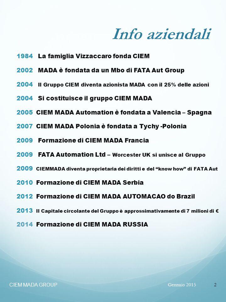 Info aziendali 1984 La famiglia Vizzaccaro fonda CIEM 2002 MADA è fondata da un Mbo di FATA Aut Group 2004 Il Gruppo CIEM diventa azionista MADA con il 25% delle azioni 2004 Si costituisce il gruppo CIEM MADA 2005 CIEM MADA Automation è fondata a Valencia – Spagna 2007 CIEM MADA Polonia è fondata a Tychy -Polonia 2009 Formazione di CIEM MADA Francia 2009 FATA Automation Ltd – Worcester UK si unisce al Gruppo 2009 CIEMMADA diventa proprietaria dei diritti e del know how di FATA Aut 2010 Formazione di CIEM MADA Serbia 2012 Formazione di CIEM MADA AUTOMACAO do Brazil 2013 Il Capitale circolante del Gruppo è approssimativamente di 7 milioni di € 2014 Formazione di CIEM MADA RUSSIA Gennaio 2015 CIEM MADA GROUP 2