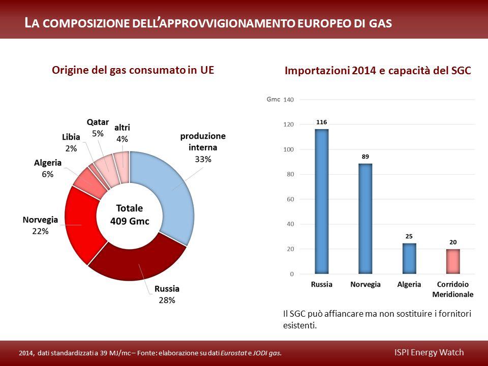 ISPI Energy Watch L A CAPACITÀ DI RIGASSIFICAZIONE EUROPEA 2014, dati standardizzati a 39 MJ/mc – Fonte: elaborazione su dati Eurostat, JODI gas e GIE.