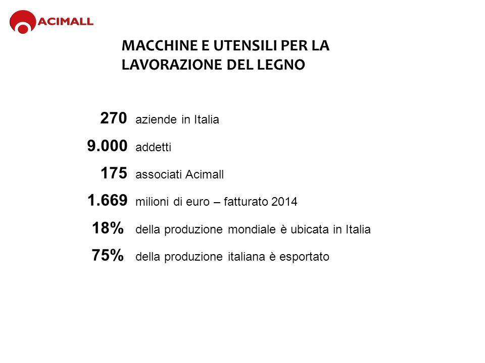 MACCHINE E UTENSILI PER LA LAVORAZIONE DEL LEGNO 270 aziende in Italia 9.000 addetti 175 associati Acimall 1.669 milioni di euro – fatturato 2014 18% della produzione mondiale è ubicata in Italia 75% della produzione italiana è esportato