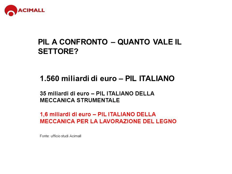 PIL A CONFRONTO – QUANTO VALE IL SETTORE? Fonte: ufficio studi Acimall 1.560 miliardi di euro – PIL ITALIANO 35 miliardi di euro – PIL ITALIANO DELLA