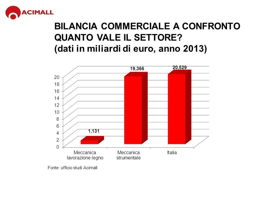 BILANCIA COMMERCIALE A CONFRONTO QUANTO VALE IL SETTORE? (dati in miliardi di euro, anno 2013) Fonte: ufficio studi Acimall
