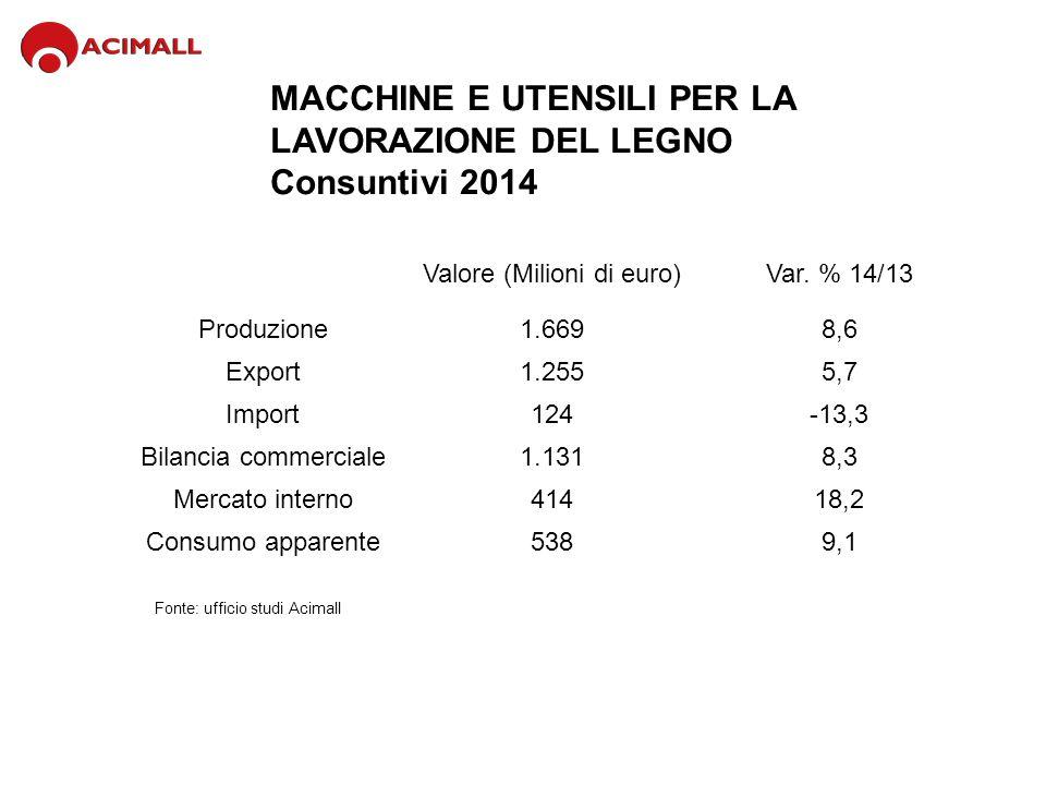 MACCHINE E UTENSILI PER LA LAVORAZIONE DEL LEGNO Consuntivi 2014 Fonte: ufficio studi Acimall Valore (Milioni di euro)Var. % 14/13 Produzione1.6698,6