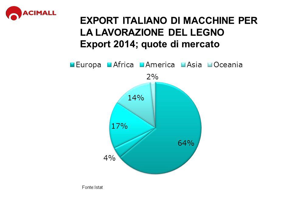EXPORT ITALIANO DI MACCHINE 2014, primi 10 mercati Fonte: Istat Valore (Mio euro)Var.